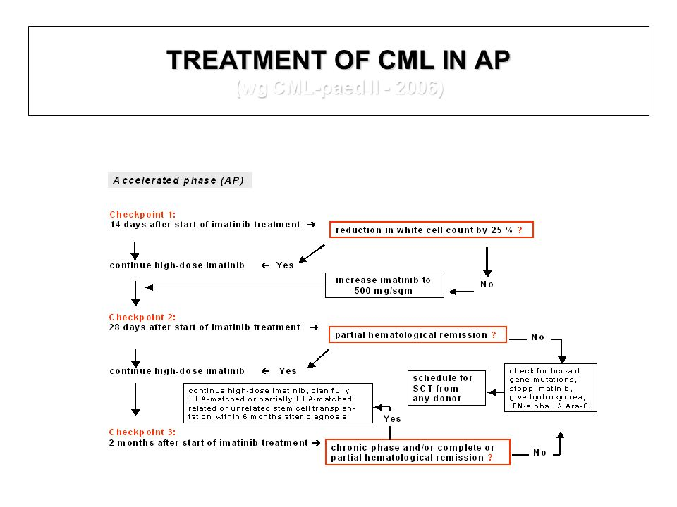 TREATMENT OF CML IN AP (wg CML-paed II - 2006)