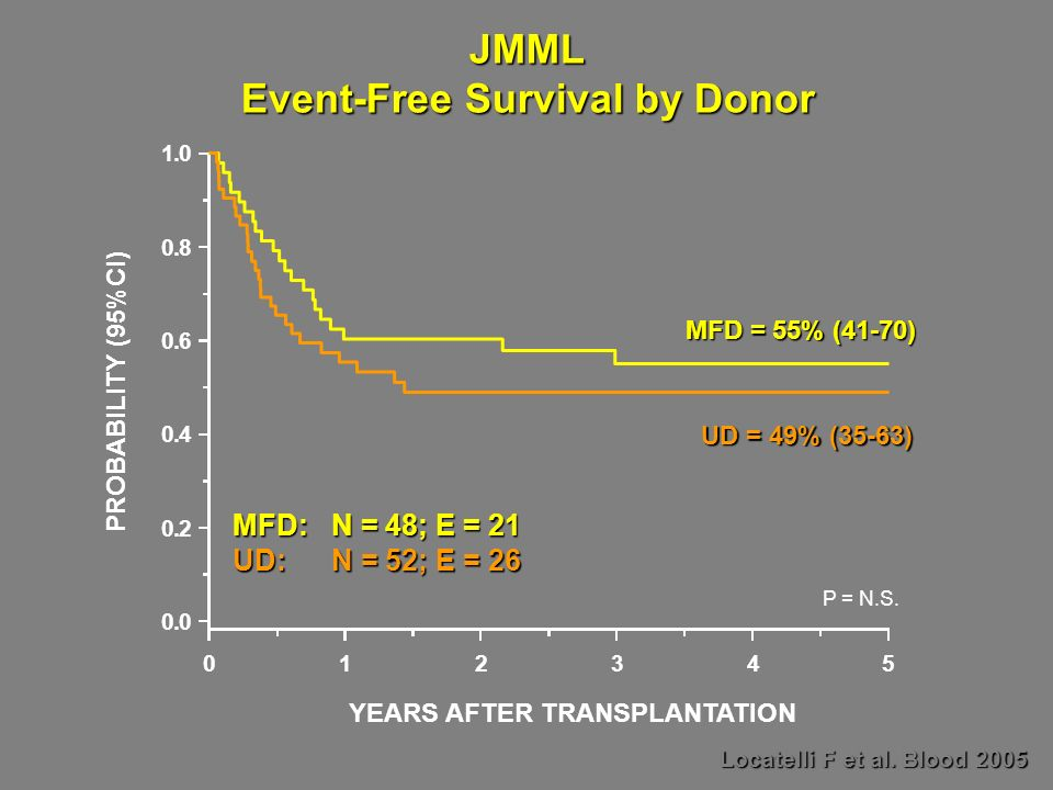 JMML Event-Free Survival by Donor