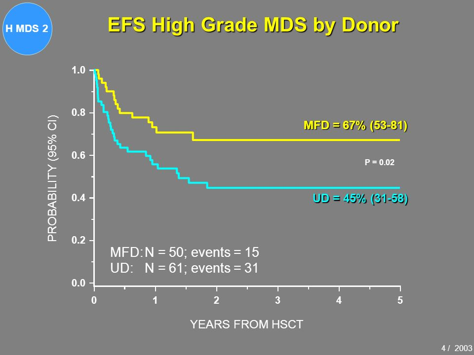 EFS High Grade MDS by Donor