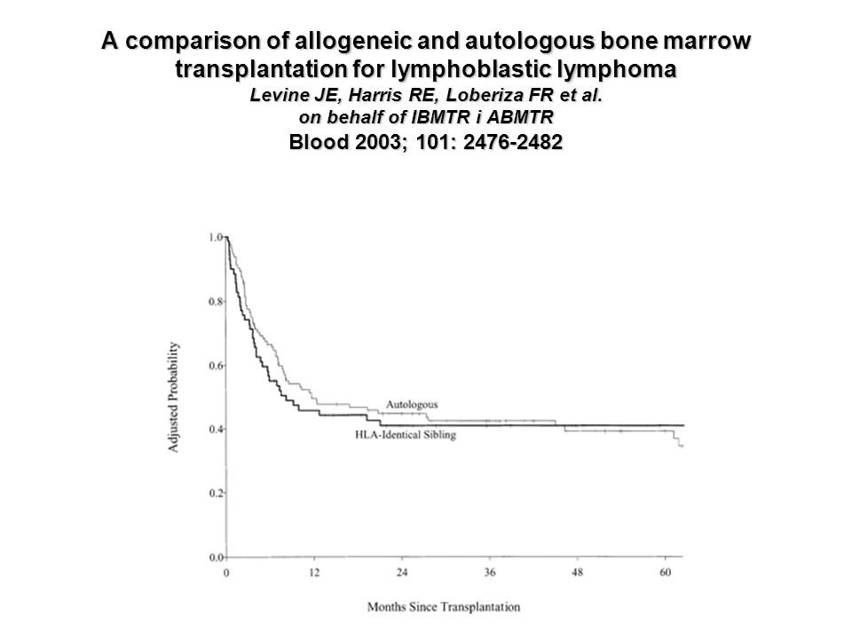 A comparison of allogeneic and autologous bone marrow transplantation for lymphoblastic lymphoma Levine JE, Harris RE, Loberiza FR et al.