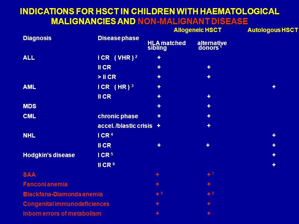 INDICATIONS FOR HSCT IN CHILDREN WITH HAEMATOLOGICAL MALIGNANCIES AND NON-MALIGNANT DISEASE