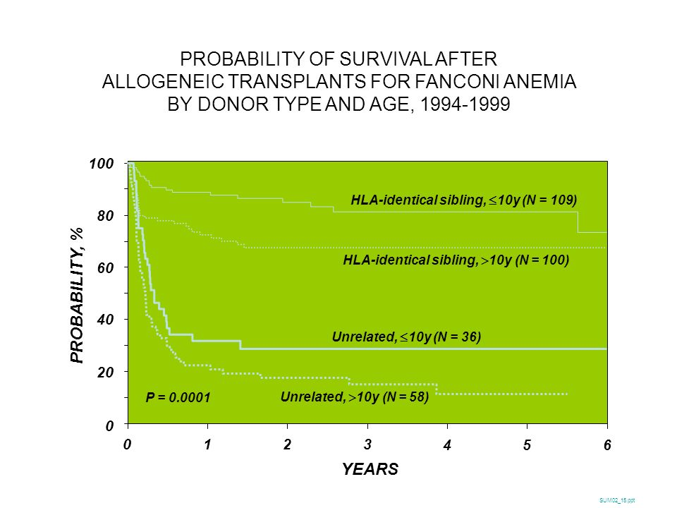 PROBABILITY OF SURVIVAL AFTER ALLOGENEIC TRANSPLANTS FOR FANCONI ANEMIA BY DONOR TYPE AND AGE, 1994-1999