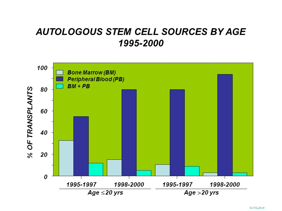 AUTOLOGOUS STEM CELL SOURCES BY AGE