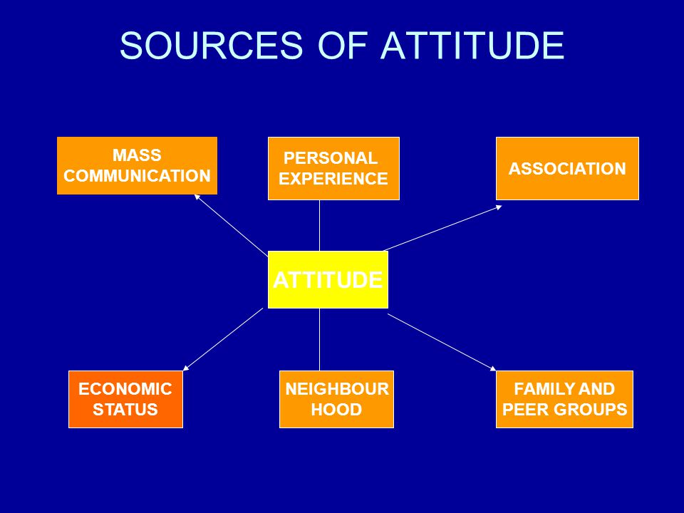 SOURCES OF ATTITUDE ATTITUDE MASS COMMUNICATION PERSONAL EXPERIENCE