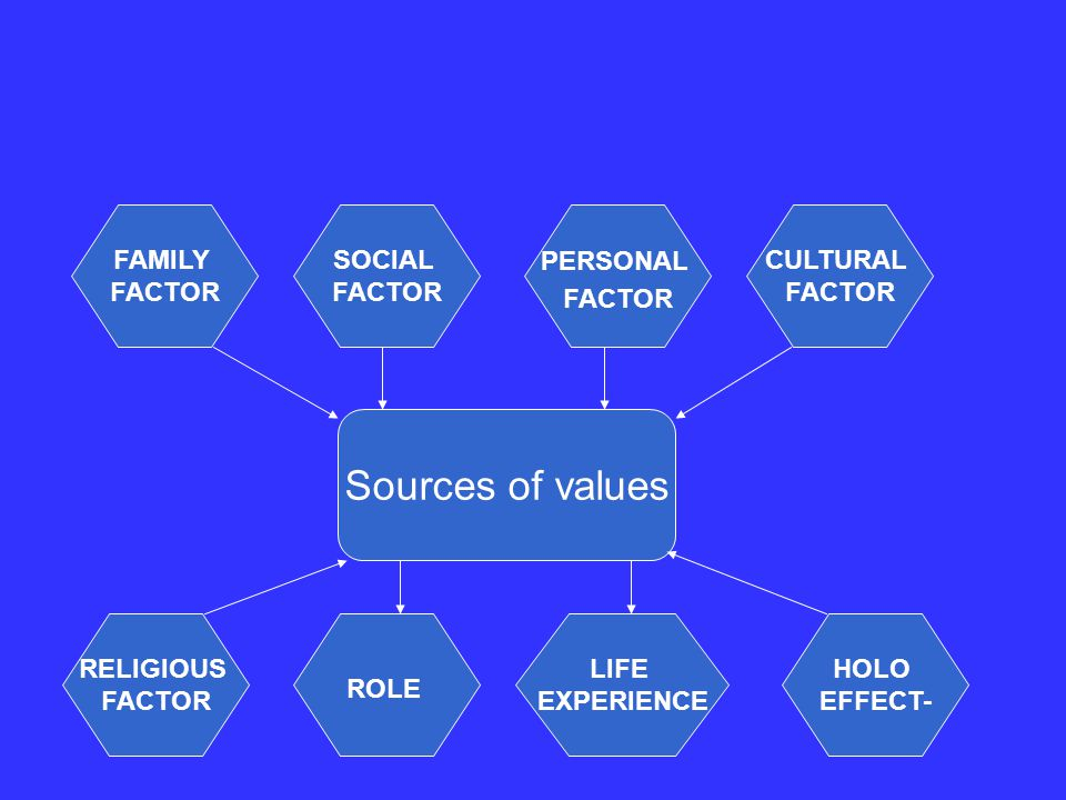 Sources of values FAMILY FACTOR SOCIAL FACTOR PERSONAL FACTOR CULTURAL