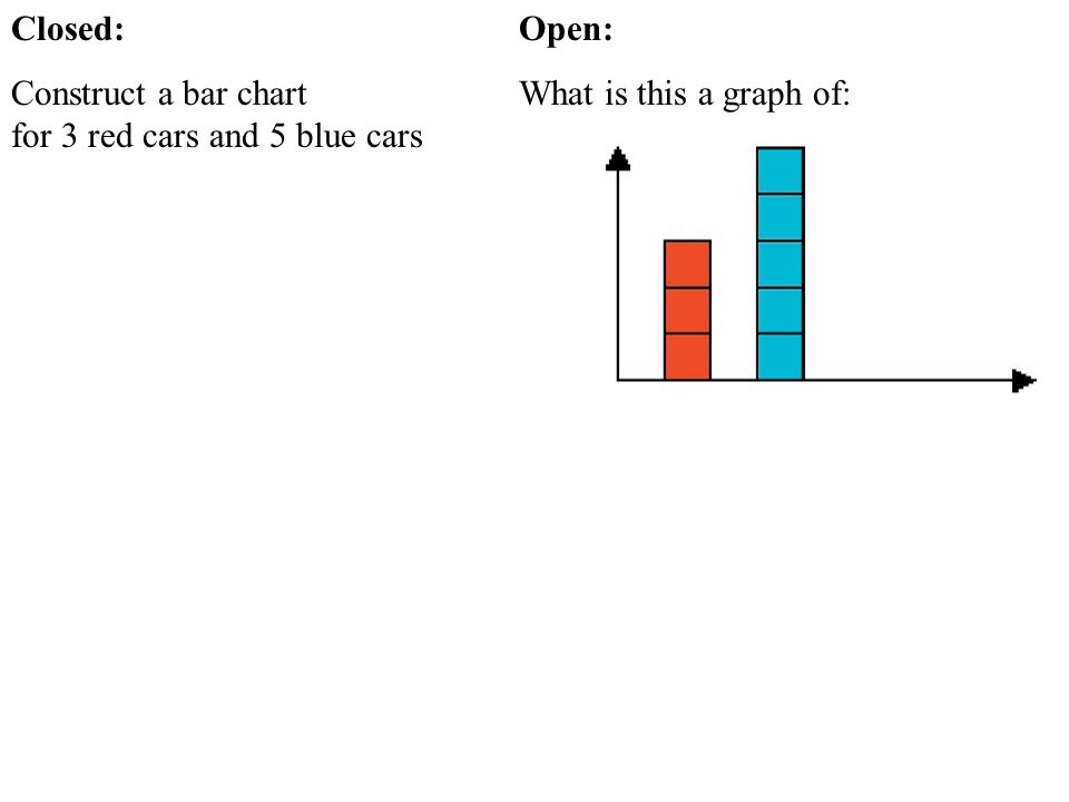 Closed: Construct a bar chart for 3 red cars and 5 blue cars.