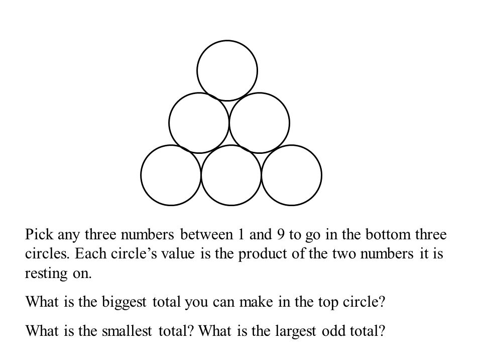 Pick any three numbers between 1 and 9 to go in the bottom three circles. Each circle's value is the product of the two numbers it is resting on.