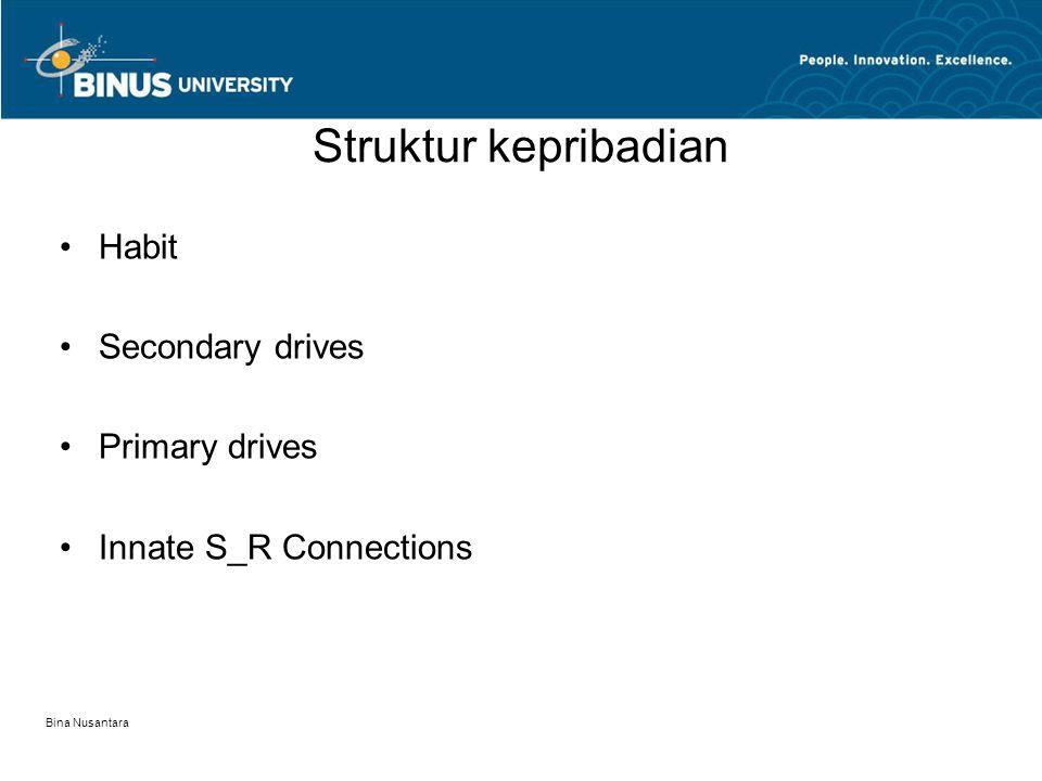 Struktur kepribadian Habit Secondary drives Primary drives