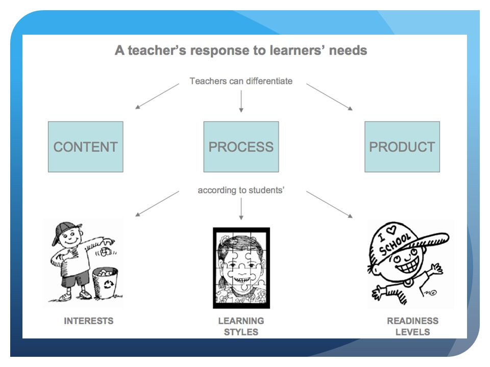Content, process and product can be differentiated by interests, learning styles, readiness levels or mixture of all three.