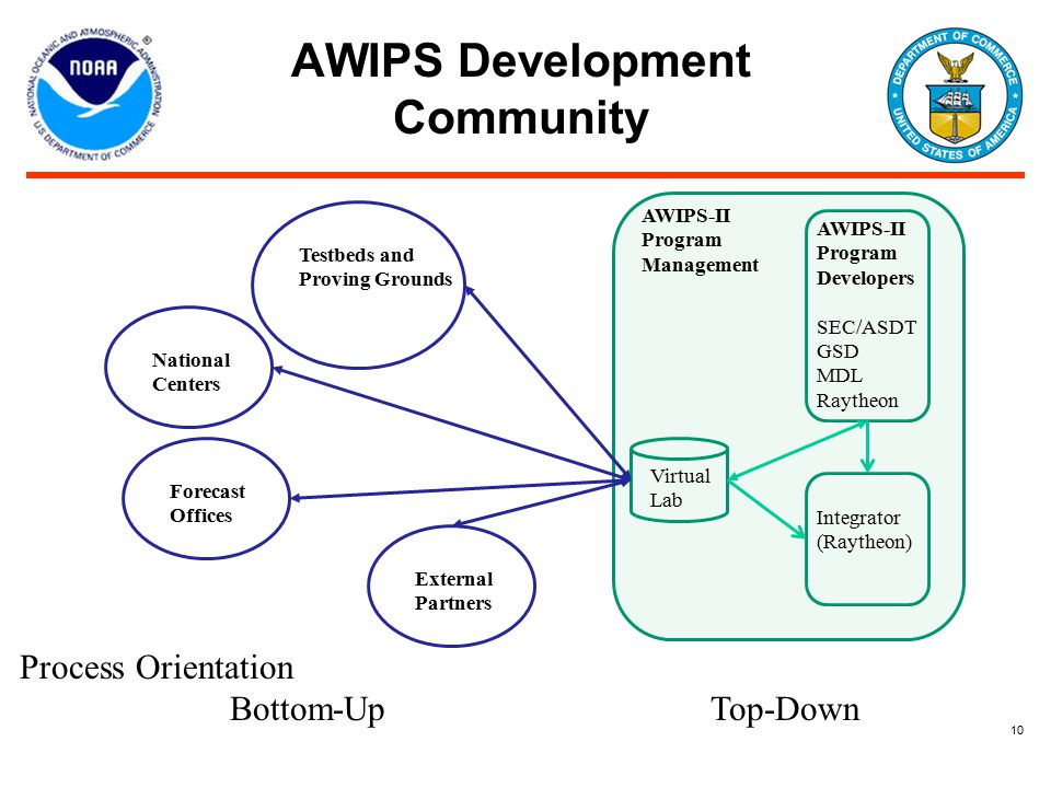 AWIPS Development Community