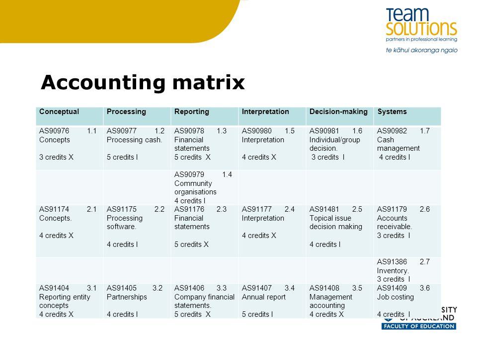 Accounting matrix Conceptual Processing Reporting Interpretation