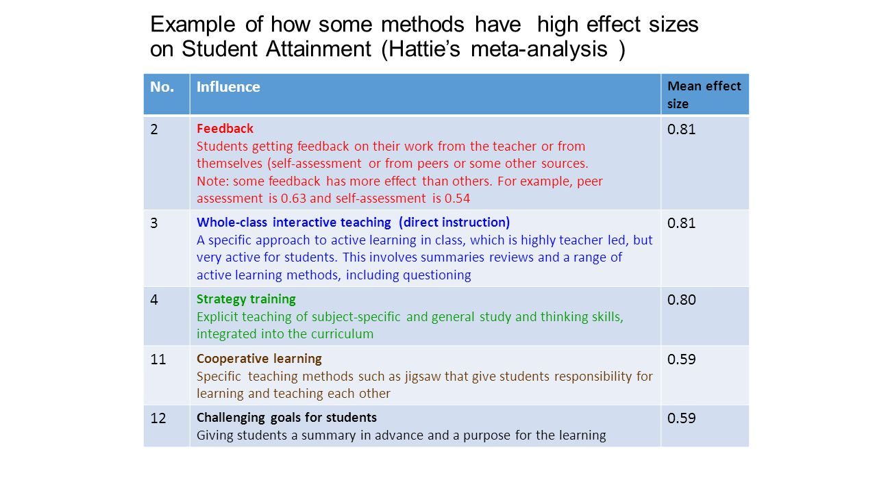 Example of how some methods have high effect sizes on Student Attainment (Hattie's meta-analysis )