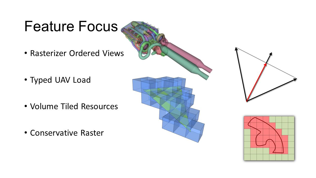Feature Focus Rasterizer Ordered Views Typed UAV Load
