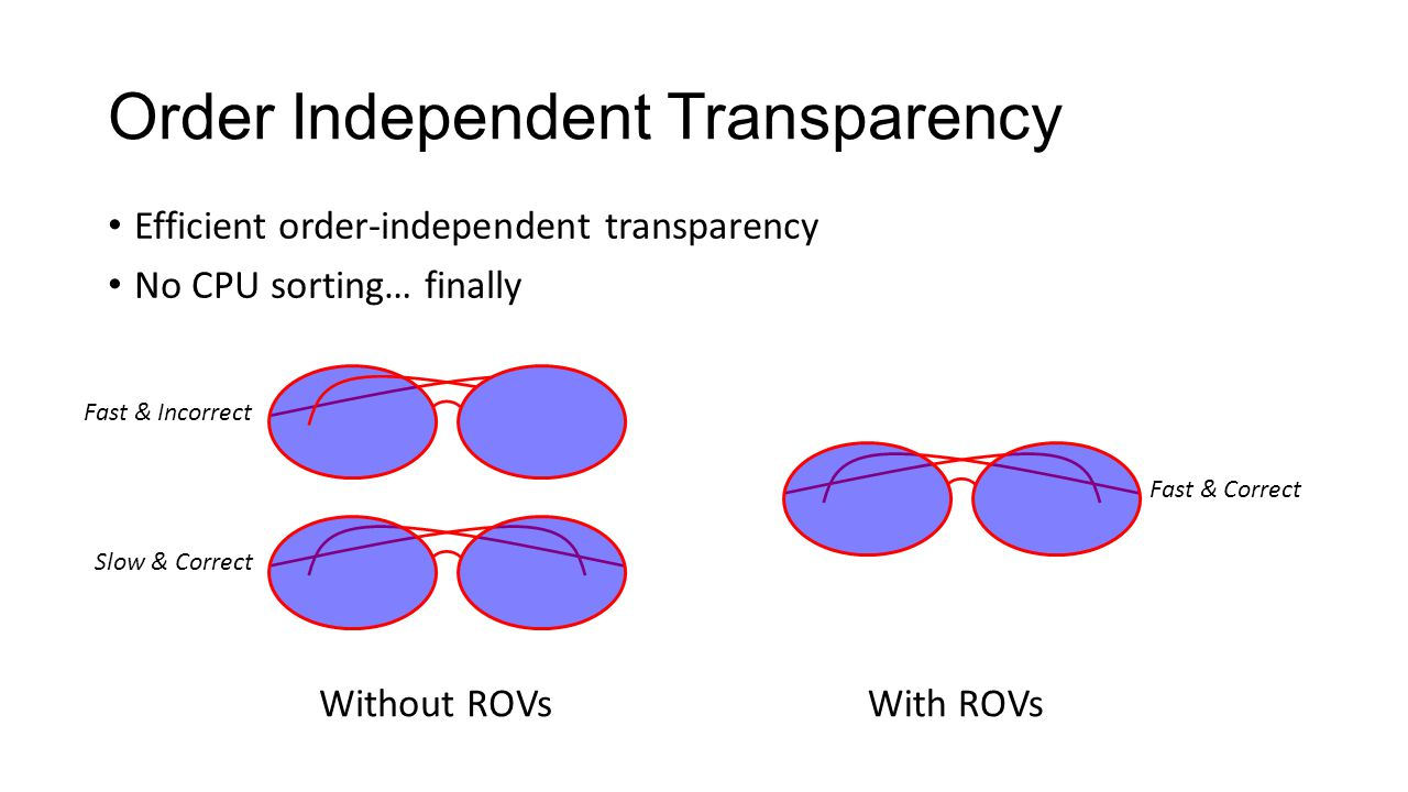 Order Independent Transparency