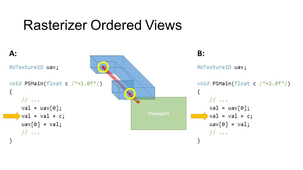 Rasterizer Ordered Views