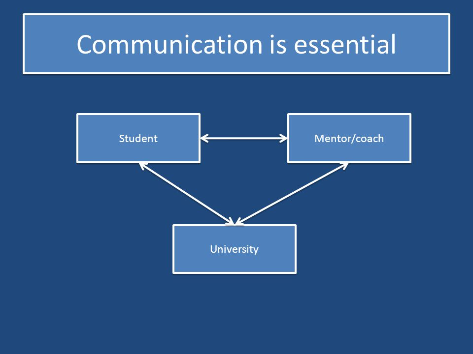 Communication is essential