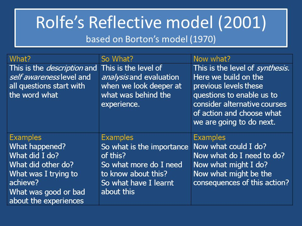 Rolfe's Reflective model (2001) based on Borton's model (1970)