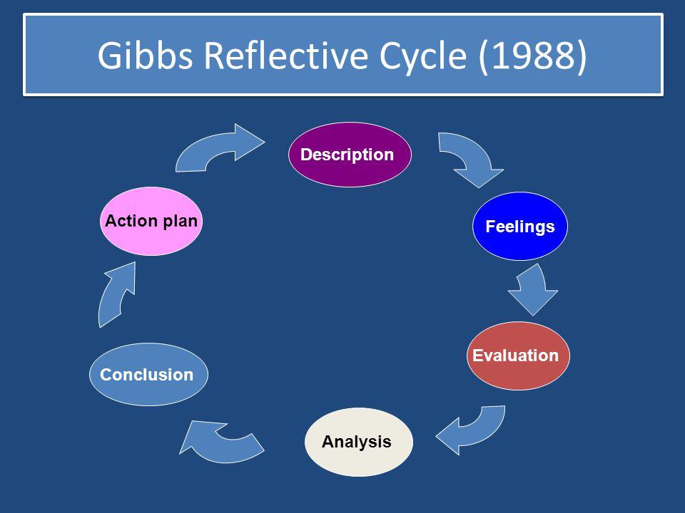 Gibbs Reflective Cycle (1988)