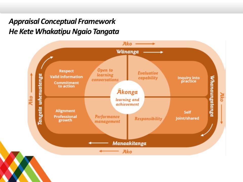 Appraisal Conceptual Framework He Kete Whakatipu Ngaio Tangata
