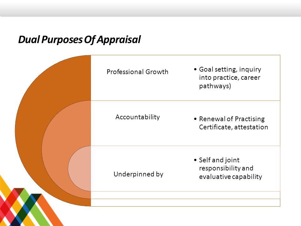 Dual Purposes Of Appraisal