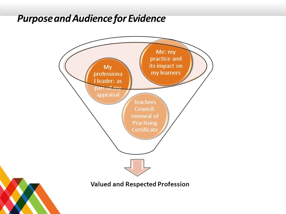Purpose and Audience for Evidence
