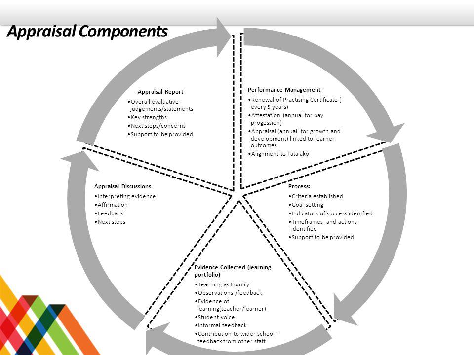 Appraisal Components Performance Management