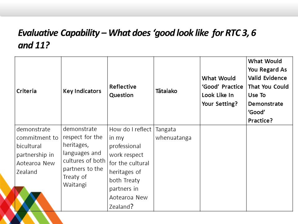 Evaluative Capability – What does 'good look like for RTC 3, 6 and 11