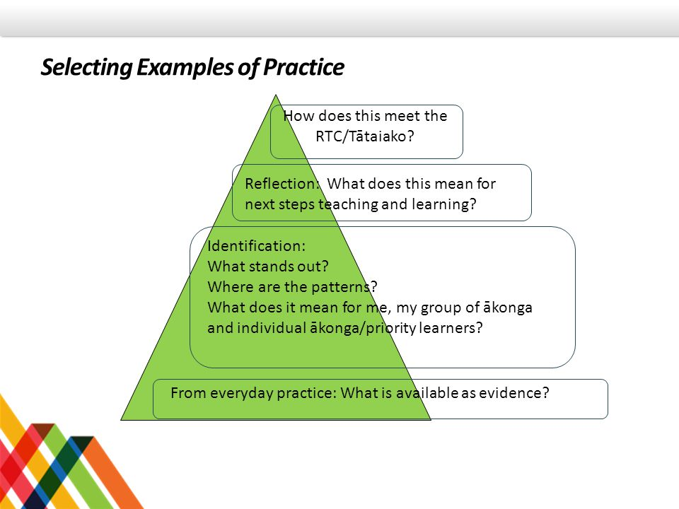 Selecting Examples of Practice