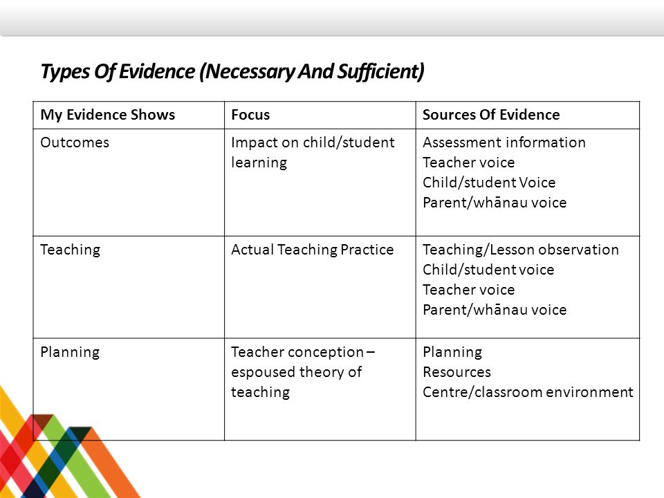Types Of Evidence (Necessary And Sufficient)