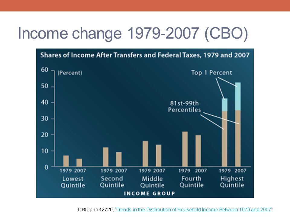Income change 1979-2007 (CBO) CBO pub 42729, Trends in the Distribution of Household Income Between 1979 and 2007