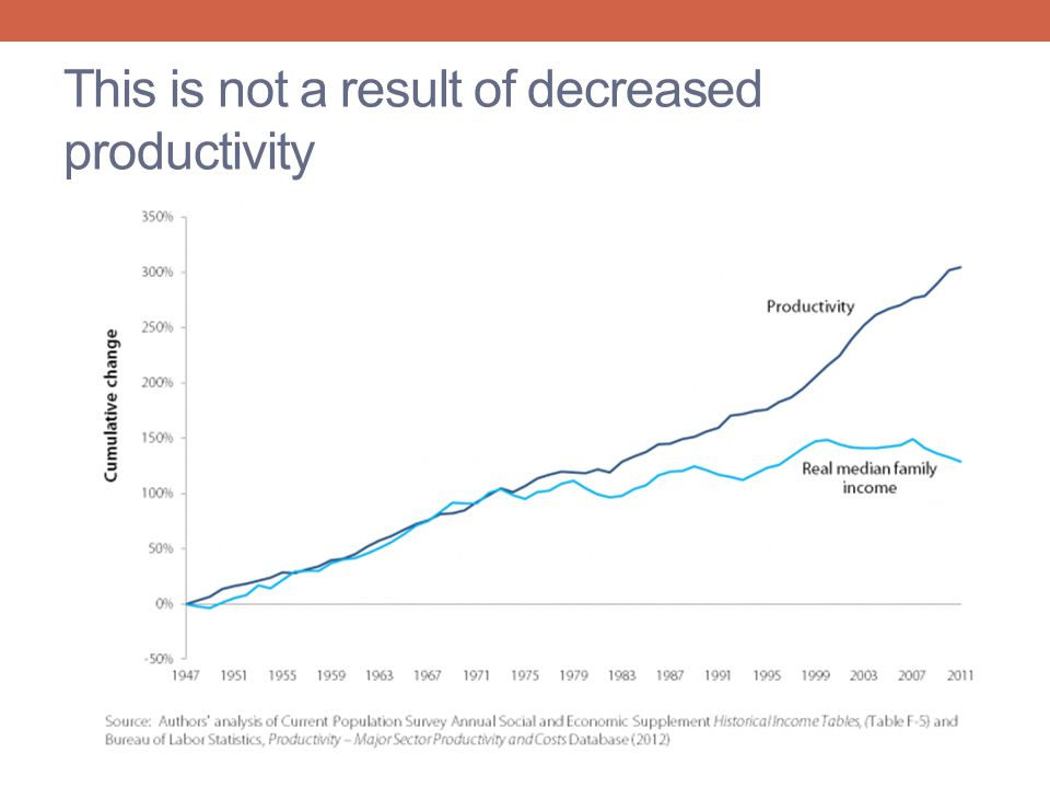 This is not a result of decreased productivity