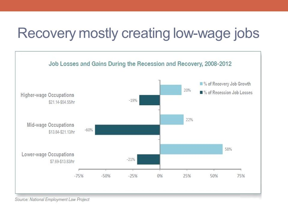 Recovery mostly creating low-wage jobs
