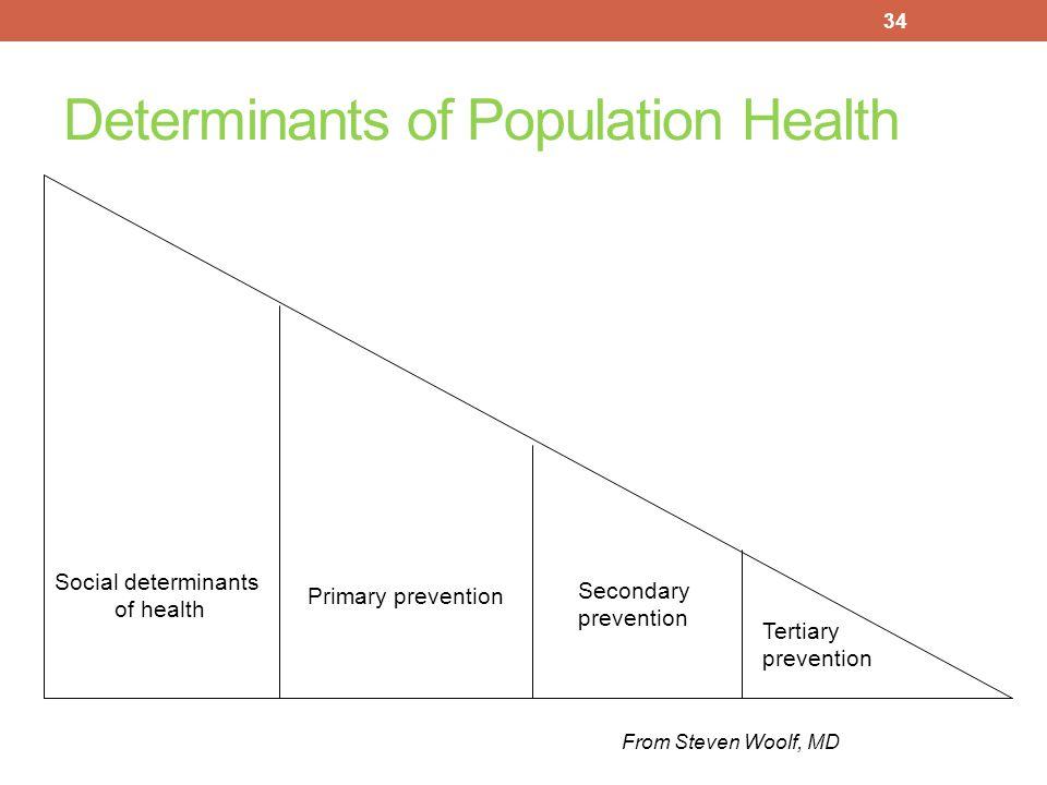 Determinants of Population Health