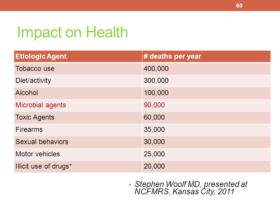 Impact on Health Etiologic Agent. # deaths per year. Tobacco use. 400,000. Diet/activity. 300,000.