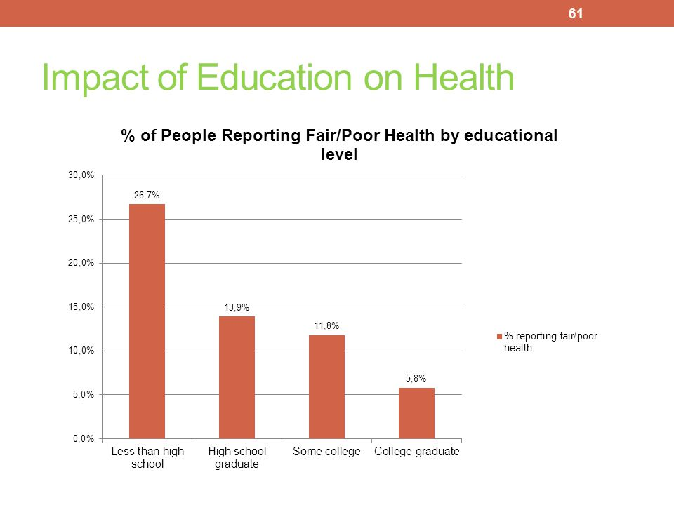 Impact of Education on Health