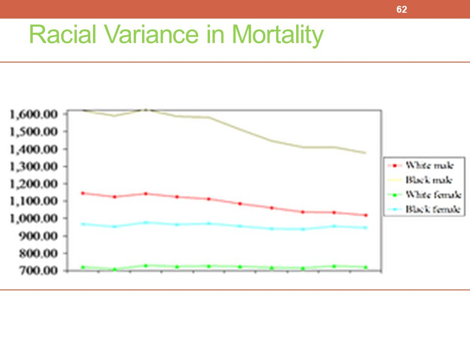 Racial Variance in Mortality