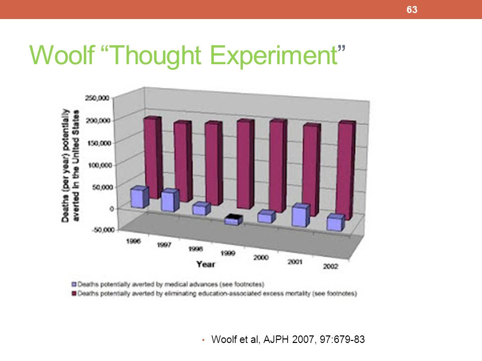 Woolf Thought Experiment