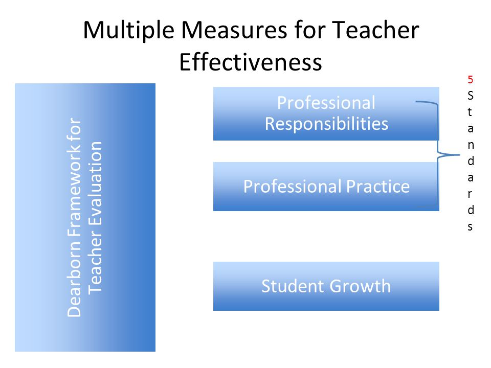 2013-14 Teacher Evaluation Weights to Comply with State Legislation