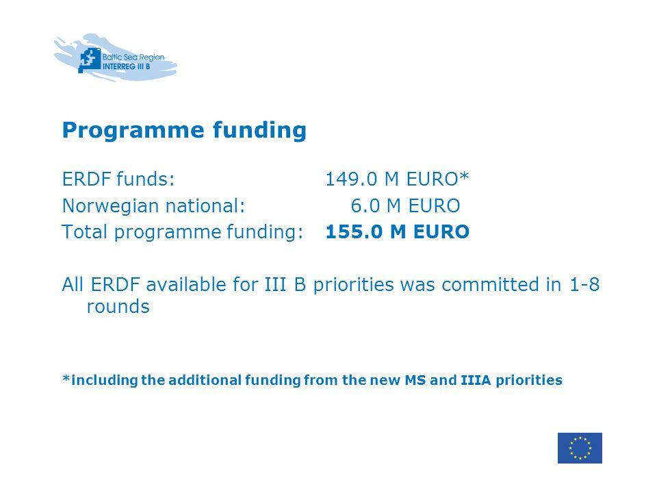 Programme funding ERDF funds: 149.0 M EURO*