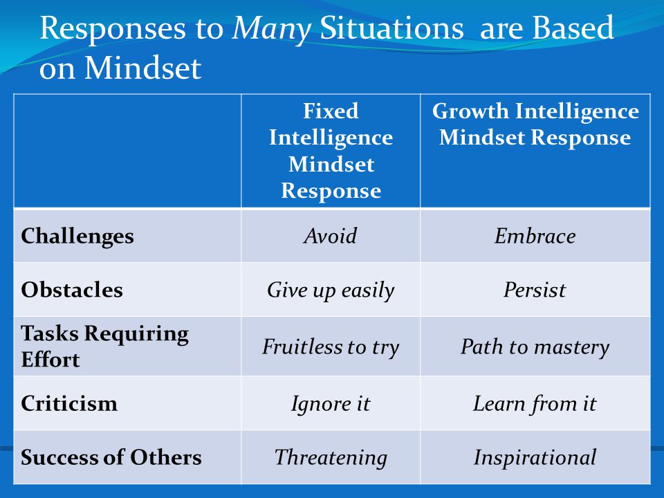Responses to Many Situations are Based on Mindset