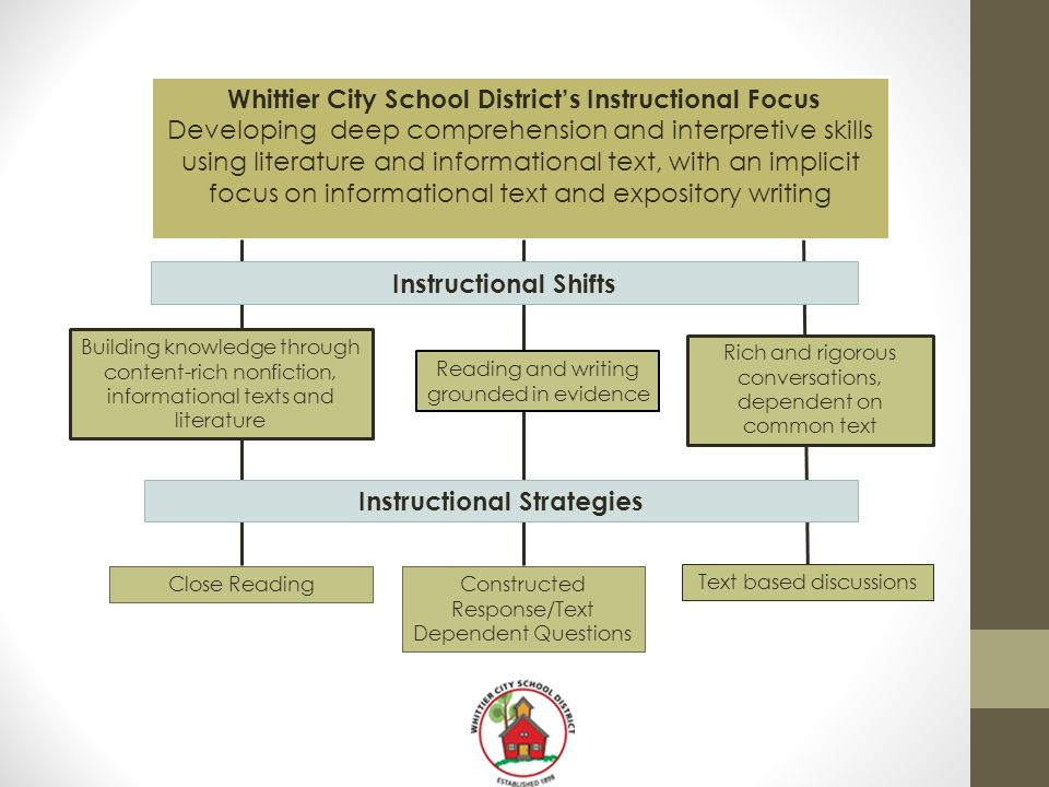 Whittier City School District's Instructional Focus
