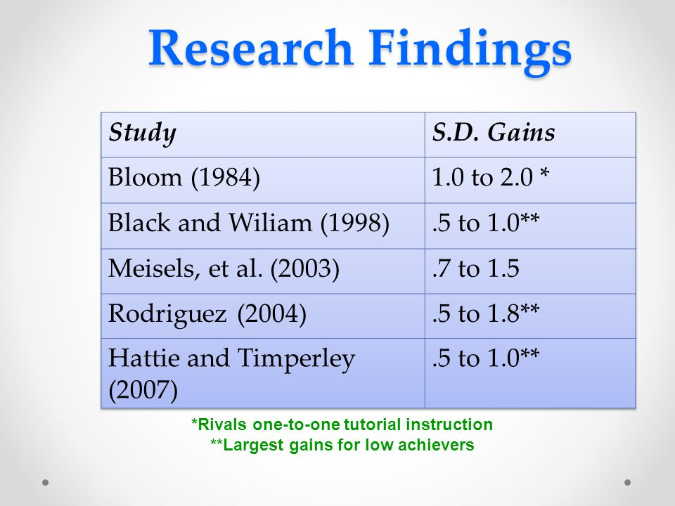 Research Findings Study S.D. Gains Bloom (1984) 1.0 to 2.0 *
