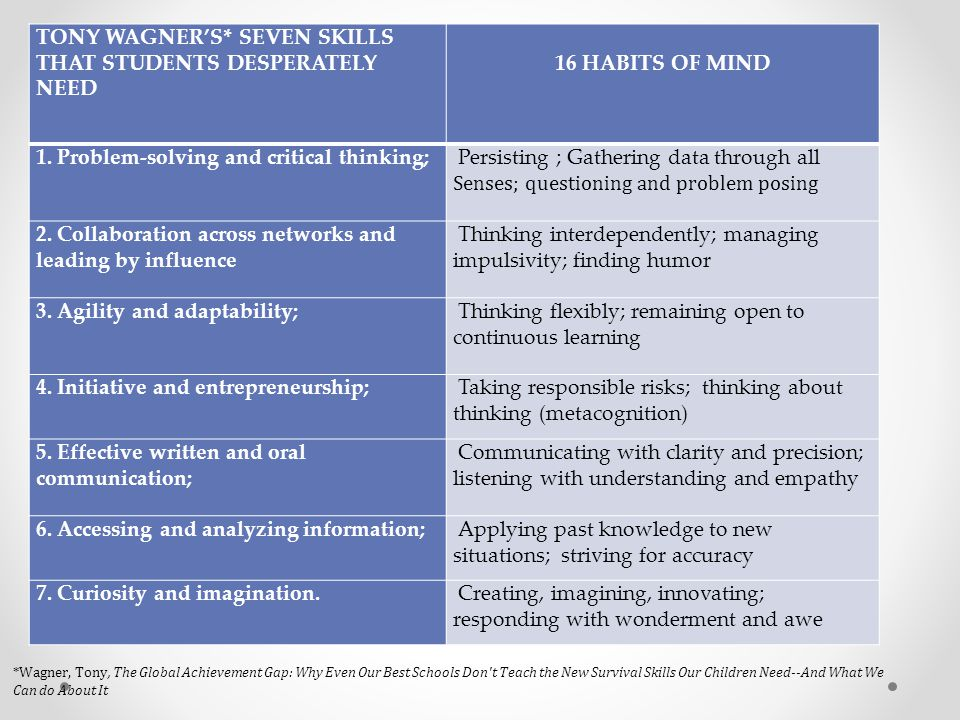 TONY WAGNER'S* SEVEN SKILLS THAT STUDENTS DESPERATELY NEED