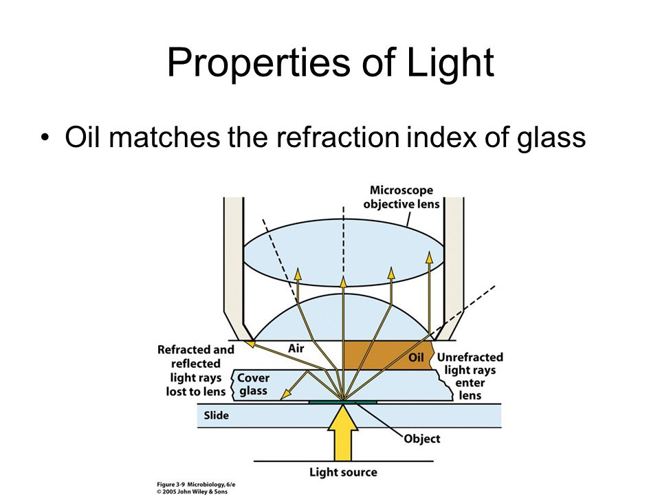 Properties of Light Oil matches the refraction index of glass