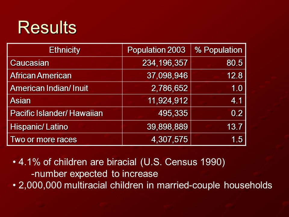 Results 4.1% of children are biracial (U.S. Census 1990)