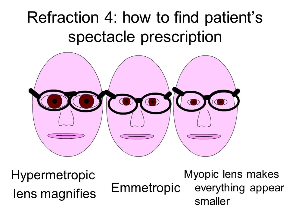 Refraction 4: how to find patient's spectacle prescription