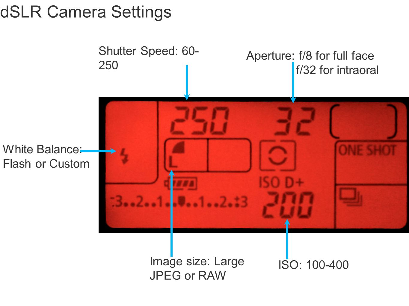 dSLR Camera Settings Shutter Speed: 60-250 Aperture: f/8 for full face