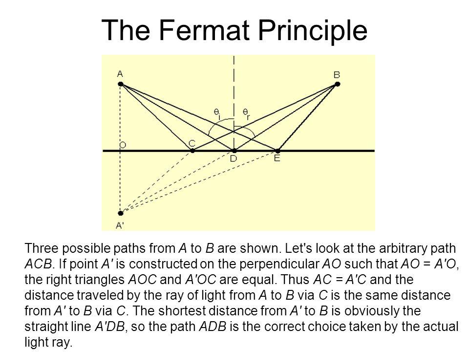The Fermat Principle i =