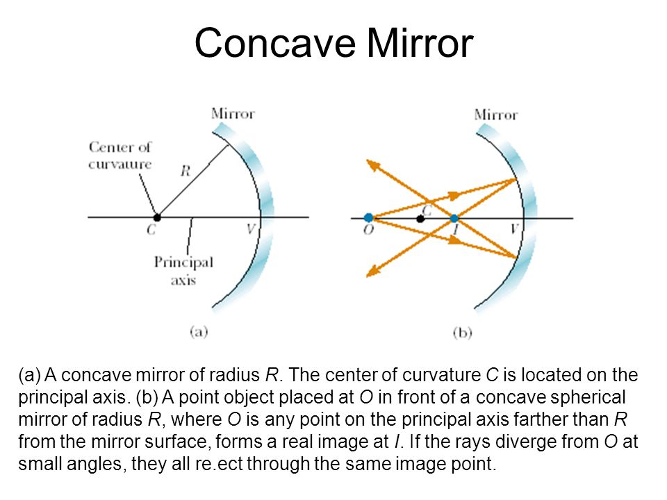Concave Mirror (a) A concave mirror of radius R. The center of curvature C is located on the.