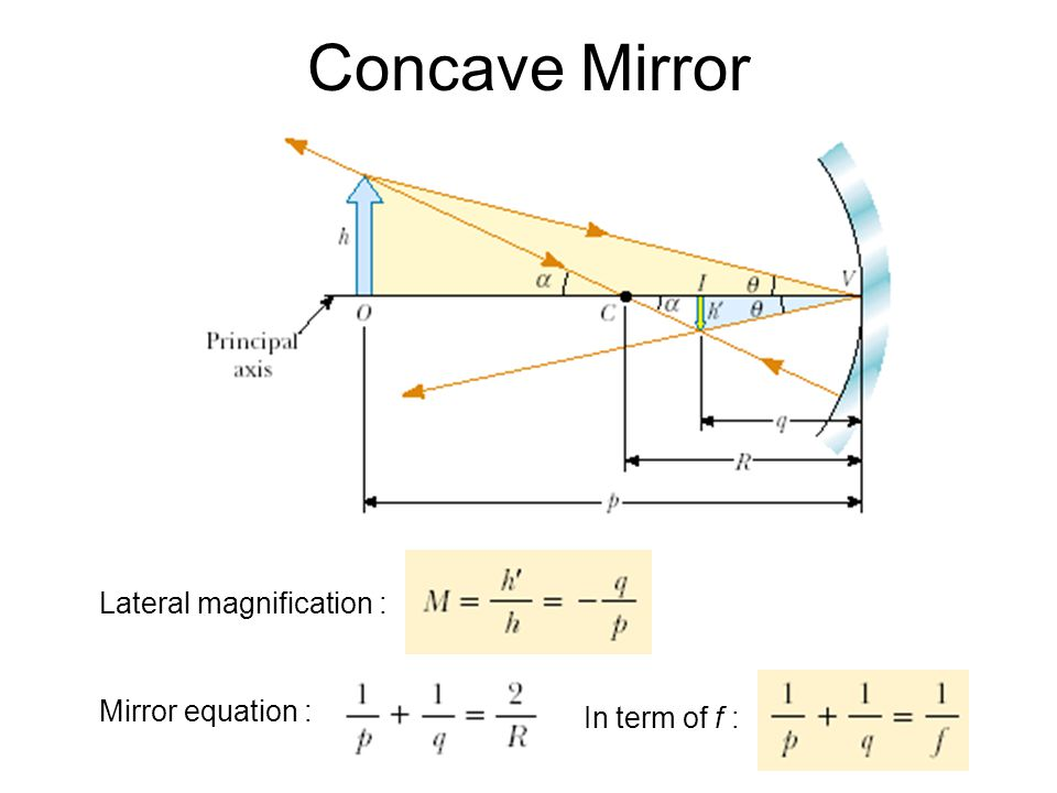 Concave Mirror Lateral magnification : Mirror equation :